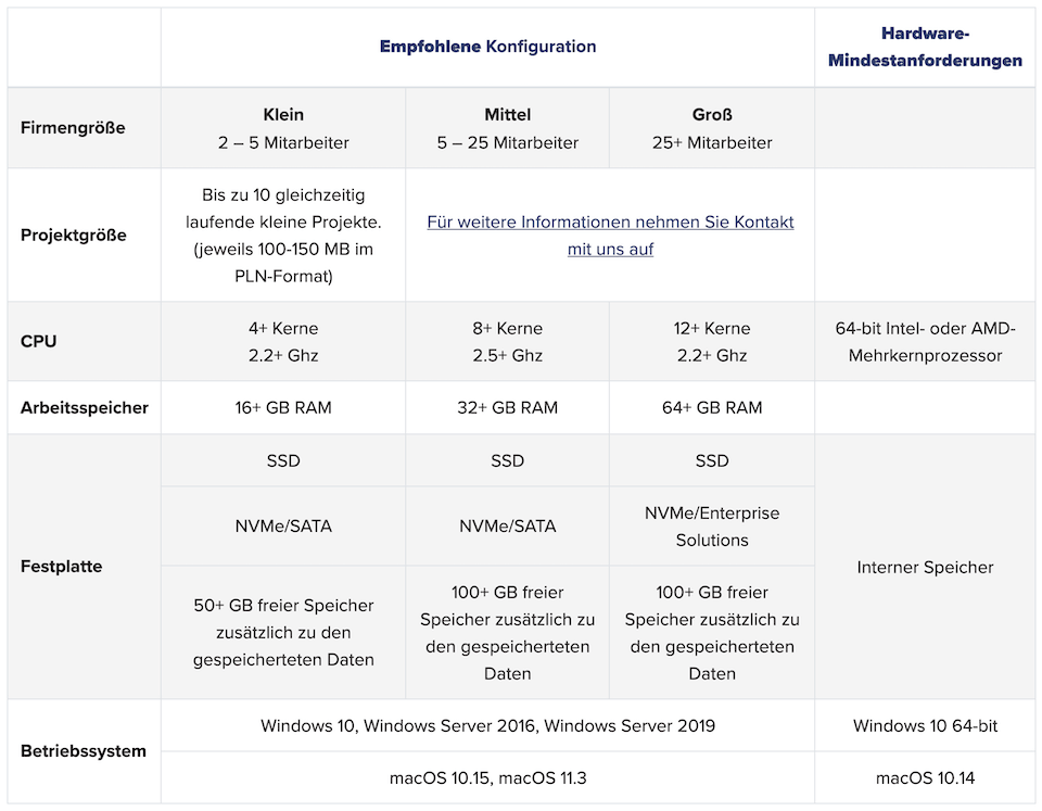 Systemanforderungen BIMcloud